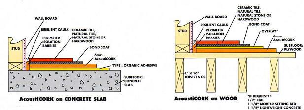 R60 Cork Underlayment Rolls And S130 Cork Underlay Planks